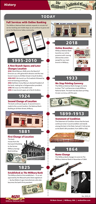 Millbury National Bank History Step Sheet Mini-Poster